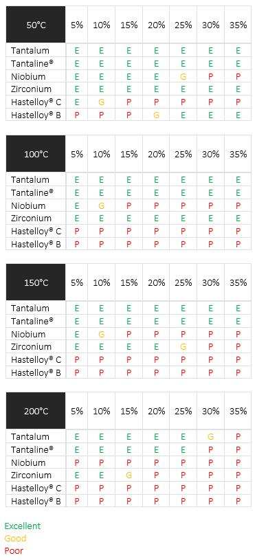 Corrosion performance in hydrochloric acid
